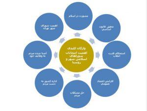 دلایل توجه به انتخابات شوراها